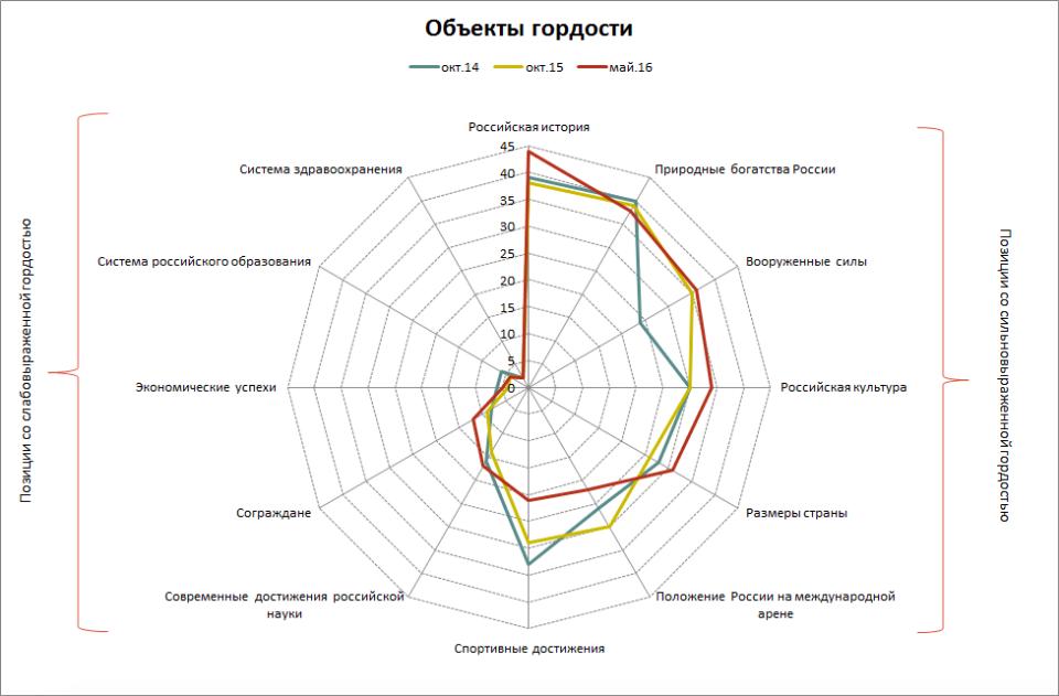 Россияне больше всего гордятся тем, к чему не имеют никакого отношения