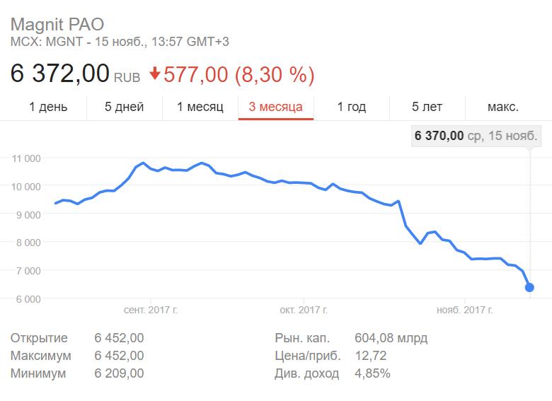Акции Магнита рухнули за 2 месяца почти в 2 раза