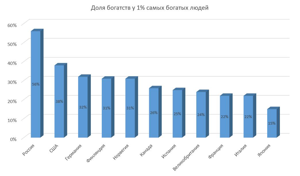 Доля богатств у 1% самых богатых людей по странам: