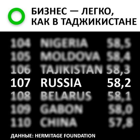 Экономика России стала почти такой же свободной, как и в Таджикистане